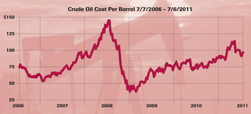 11Q2 crude oil cost per barrel